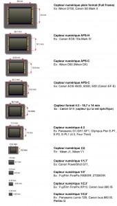 taille-format-capteur-photo-aps-c-micro-4-3-cx